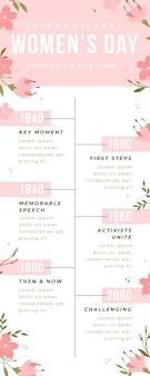 Floral minimalistische vrouwendag tijdlijn