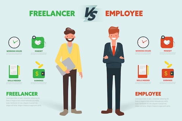 Freelancer versus werknemer vergelijken karakter infographic.