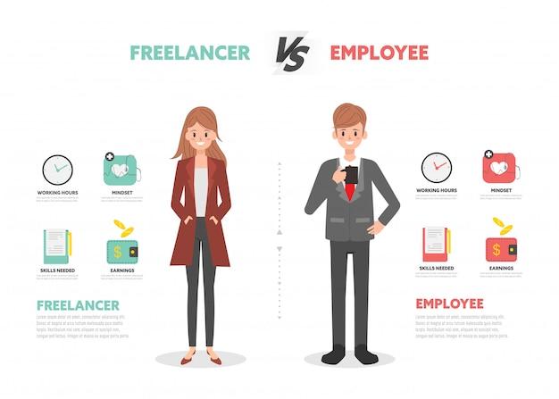 Freelancer versus werknemer zakenman karakter.