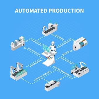 Geautomatiseerd productie isometrisch stroomdiagram