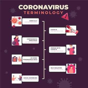 Geïllustreerde coronavirus terminologie infographic