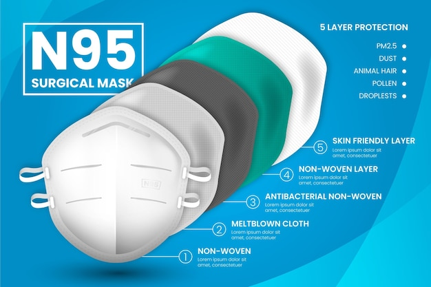 Gelaagd n95 chirurgisch masker