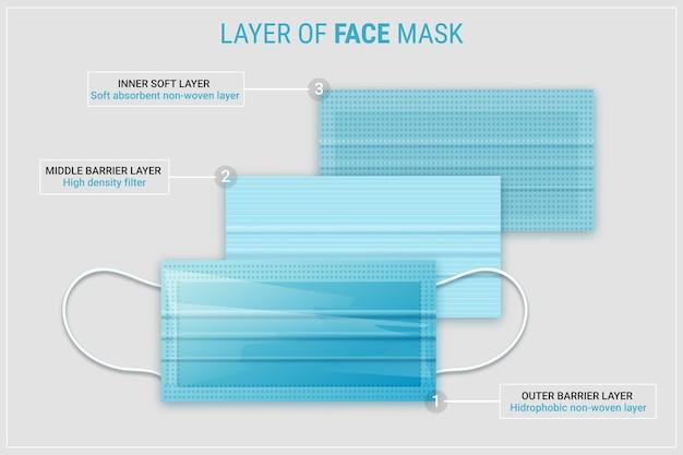Gelaagd standaard chirurgisch masker