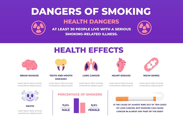 Gevaar voor roken - infographic