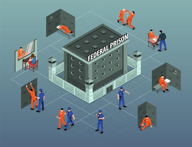 Gevangenisgevangenisgebouw isometrisch stroomdiagram met aankomst van gedetineerden gevangenen vechten tegen cellen van gevangenen die plaatsbewakers bezoeken