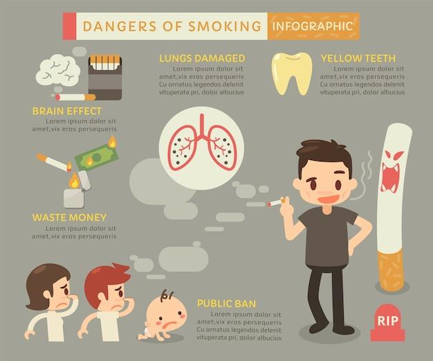 Gevaren van roken