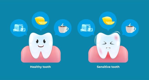 Gezonde en gevoelige tand. reactie van de tanden op ijs, warme dranken en citroenzuur.