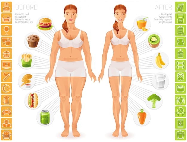 Gezonde en ongezonde mensen levensstijl infographics. slanke en dikke jonge vrouwenfiguren.