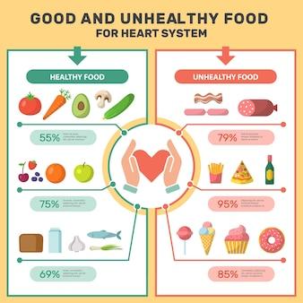 Gezonde productinfographic. medisch bordje met goed en ongezond voedsel voor hartsysteem meer suiker lipide cholesterol vector infographic. illustratie gezond product, infographic gids gezondheidszorg