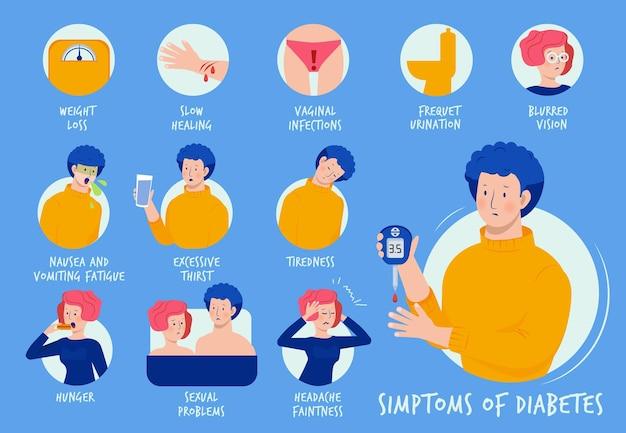 Gezondheidszorg onderwijs infographic van symptomen van diabetes