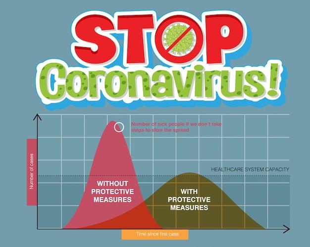 Grafiek van de curve voor covid-19 afvlakken