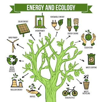 Groene energie ecologische infographic lay-out poster