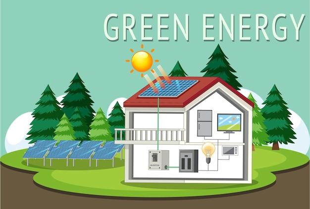 Groene energie opgewekt door zonnepaneel