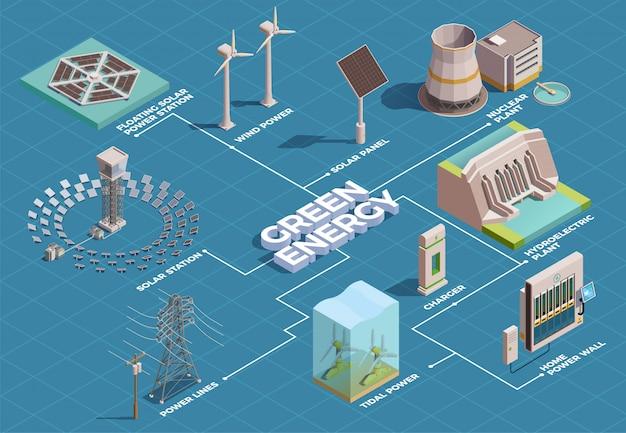 Groene energieproductie transport consumptie isometrisch stroomschema met zonnepanelen waterkrachtcentrale thuis power wall