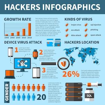 Hackers-virus aanvalt infographics