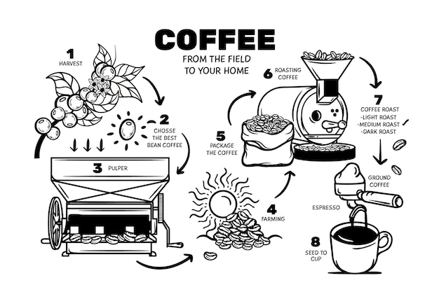 Hand getekend koffie concept