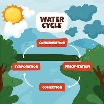 Hand getekend van plat ontwerp watercyclus