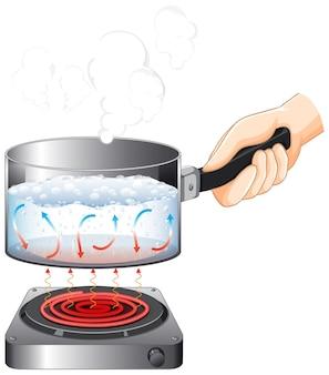 Hand met steelpan met water gekookt op fornuis geïsoleerd