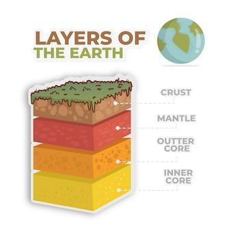 Handgetekende geïllustreerde lagen van de aarde