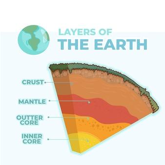 Handgetekende illustratielagen van de aarde