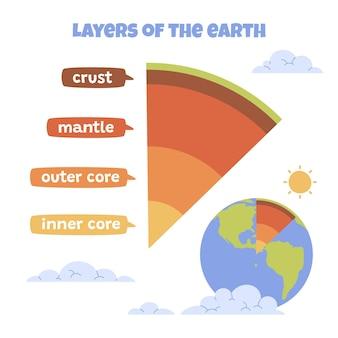 Handgetekende lagen van de aarde geïllustreerd