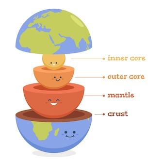 Handgetekende lagen van de aarde info