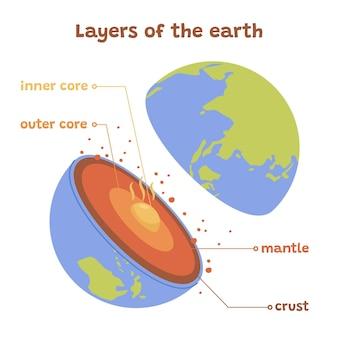 Handgetekende lagen van de aardeillustratie