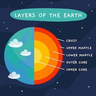 Handgetekende lagen van de informatie over de aarde
