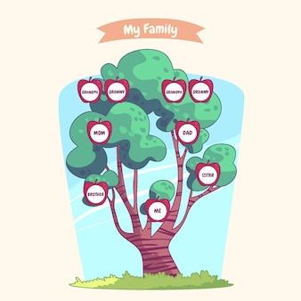 Handgetekende stijl familierelaties