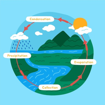 Handgetekende watercyclus