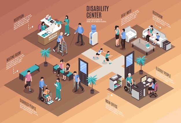 Handicap centrum conceptueel