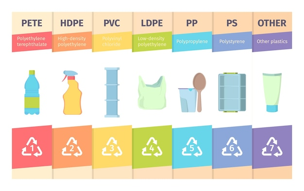Hars product. materiaalcodering verloopstukken identiteit fles glas polyethyleen kunststof vector infographic sjablonen. illustratie hars hdpe en dichtheid, tereftalaat materiaalmerk