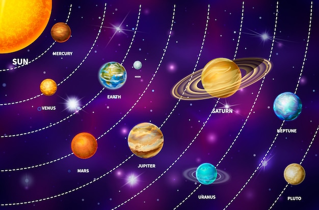 Heldere realistische planeten op het zonnestelsel zoals mercurius, venus, aarde, mars, jupiter, saturnus, uranus, neptunus en pluto, inclusief zon en maan op kleurrijke achtergrond in de diepe ruimte met heldere sterren