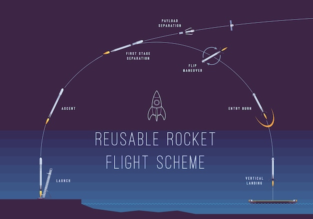 Herbruikbaar raketvluchtschema
