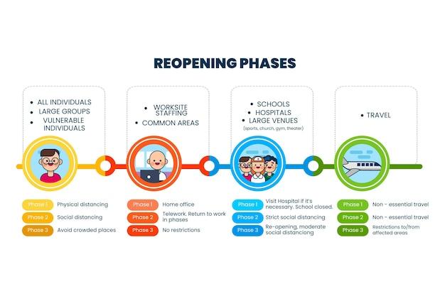 Heropening fasen tijdlijn