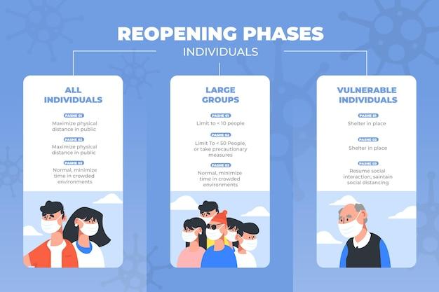 Heropening van fasen tijdlijn infographic