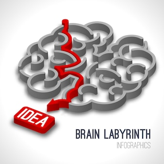Hersenen labyrint idee concept