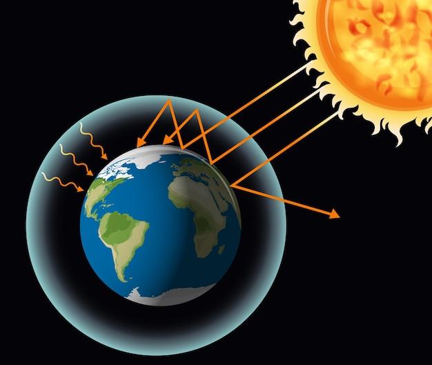 Het broeikaseffect met de aarde en de zon