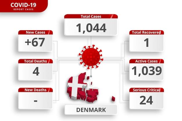 Het coronavirus in denemarken bevestigde gevallen. bewerkbare infographic sjabloon voor dagelijkse nieuwsupdate. corona virusstatistieken per land.
