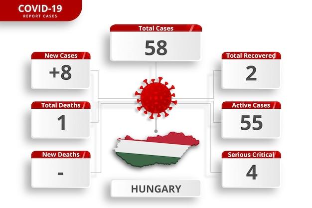 Het coronavirus in hongarije bevestigde gevallen. bewerkbare infographic sjabloon voor dagelijkse nieuwsupdate. corona virusstatistieken per land.