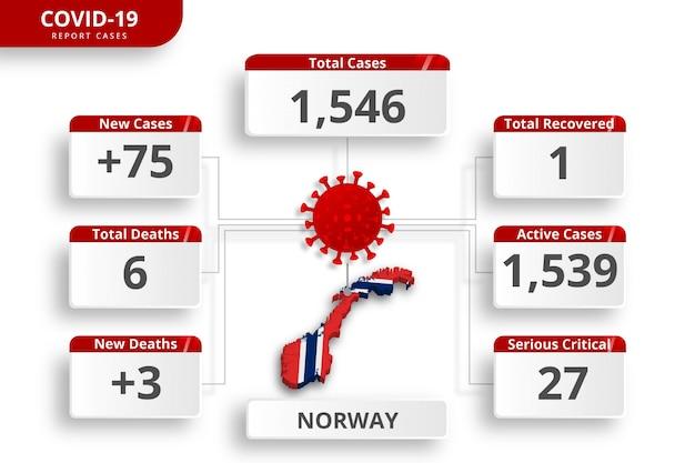 Het coronavirus in noorwegen bevestigde gevallen. bewerkbare infographic sjabloon voor dagelijkse nieuwsupdate. corona virusstatistieken per land.