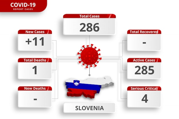 Het coronavirus in slovenië bevestigde gevallen. bewerkbare infographic sjabloon voor dagelijkse nieuwsupdate. corona virusstatistieken per land.