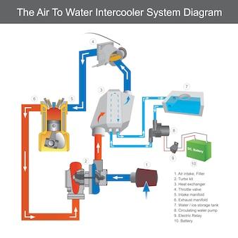 Het lucht-water-intercoolersysteemdiagram. diagram dat het gebruik van het water-naar-lucht-intercoolertype laat zien voor een turbocompressorsysteem voor raceauto's of jetski's.