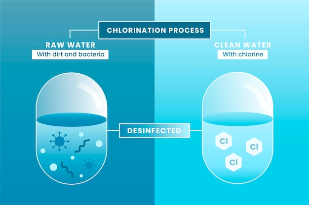 Het ongezuiverde water schoonmaken met chloor