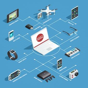 Het stroomdiagramconcept van gadgets met geïsoleerde isometrische beelden