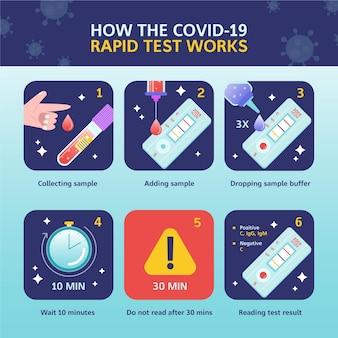 Hoe de covid-19 sneltest werkt