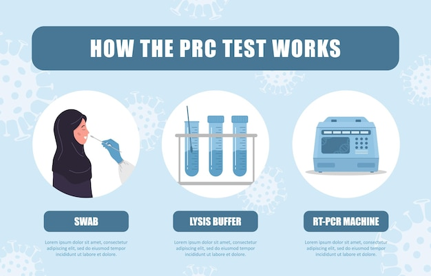 Hoe de pcr-test werkt. neusuitstrijkje laboratoriumanalyse van biomateriaal.