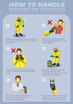 Hoe om te gaan met radioactieve materialen poster