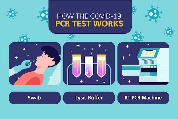 Hoe pcr-test infographic werkt