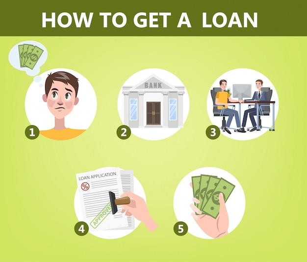 Hoe u een lening krijgt via bankinstructie.